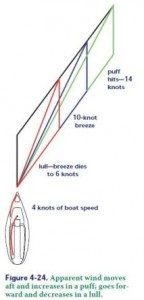Figure 4-24 Lulls and puff tip